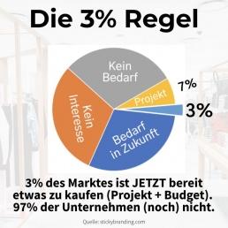 Die 3 Prozent Regel im Vertrieb - Nur 3% Ihrer möglichen B2B Kunden sind in diesem Augenblick bereit eine Kaufentscheidung zu treffen